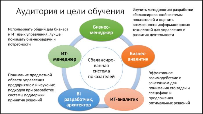 Аудитория и цели обучения