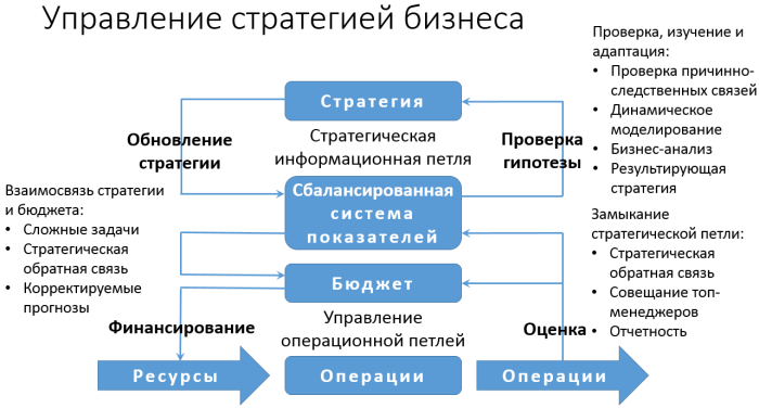 business-strategy-mgmt