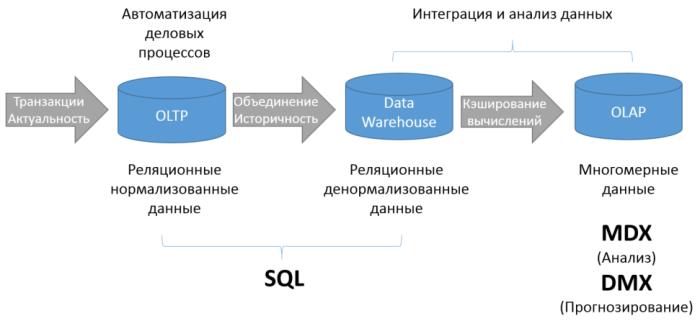 Технологии баз данных для бизнеса