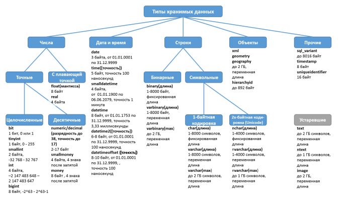 Типы хранимых данных Microsoft SQL Server