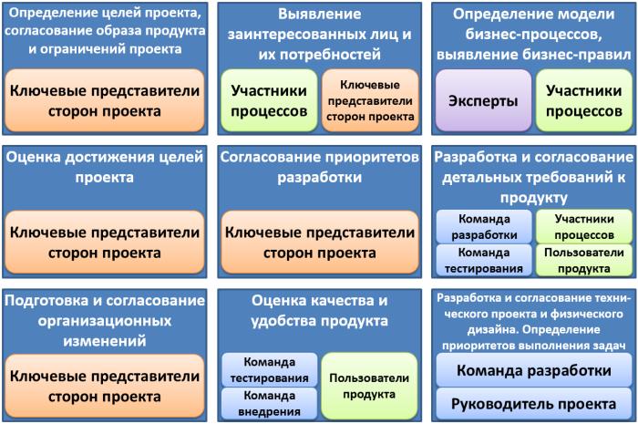 Содержание проектных коммуникаций