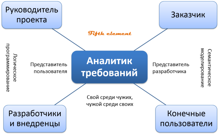 Коммуникации аналитика требований