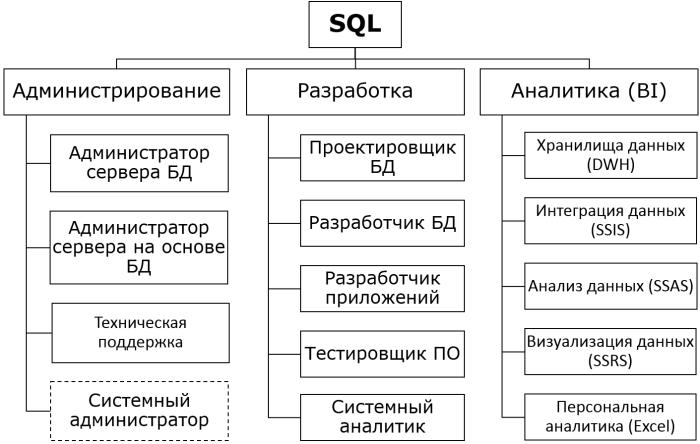 sql-competences