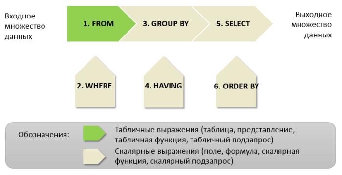 Конвейер обработки данных в SELECT-запросе
