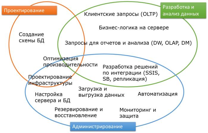 sql-domains