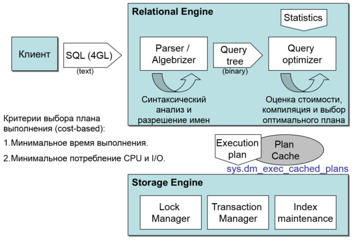 Механизм обработки SQL-запросов