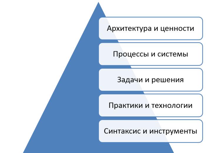 thinking-levels