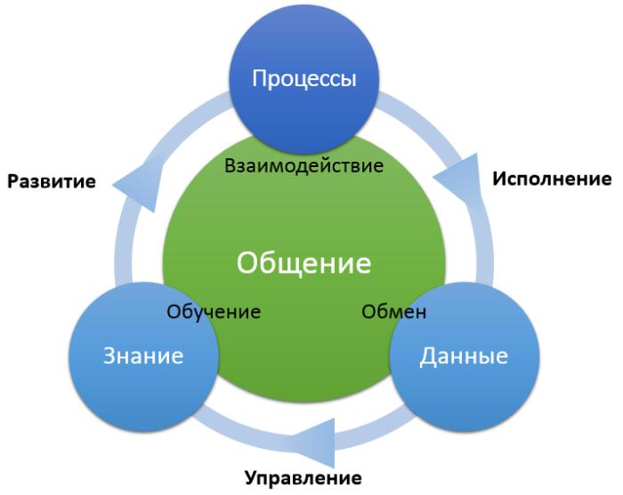 info_cycle