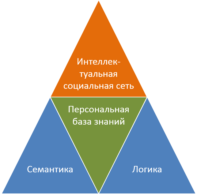 kb-concept