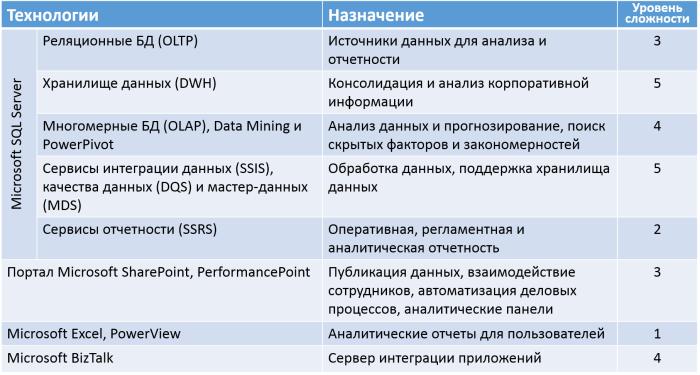 Технологии Microsoft для BI