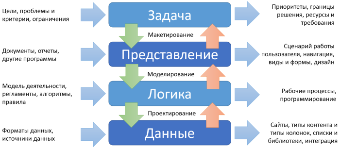 sp-task-v-model