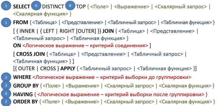 Структура SELECT запроса