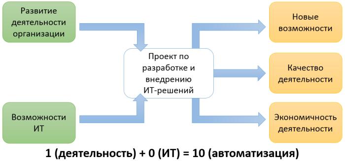 it-challenge