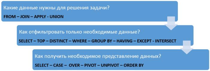 sql-select-steps