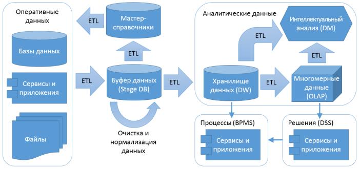 Информационная фабрика