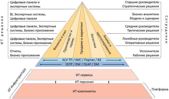 it-pyramid