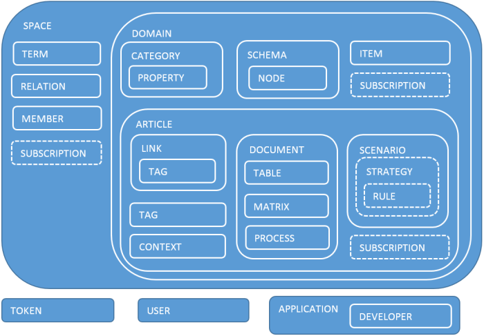 Схема базы знаний