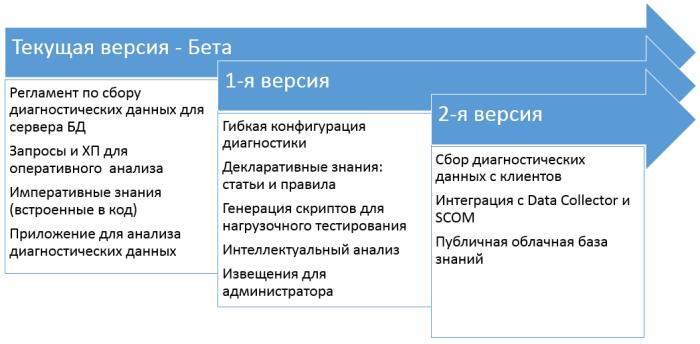 baseline-road-map
