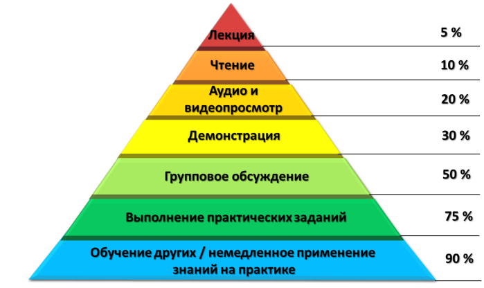learning-pyramid