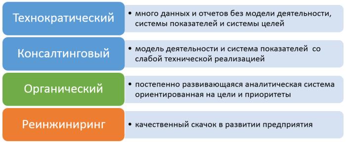 bi-approaches