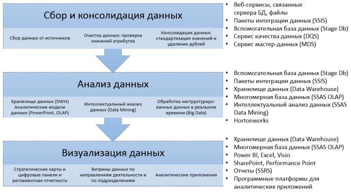 bi-technologies