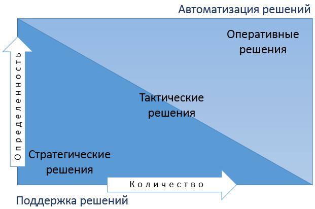 decision-space