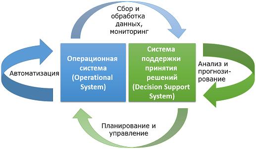 Информационная модель предприятия