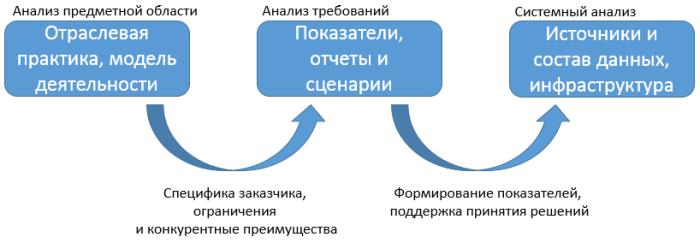 analysis-bi-stages3