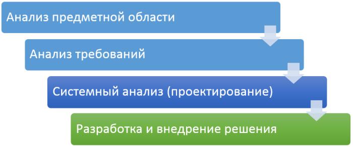 analysis-levels