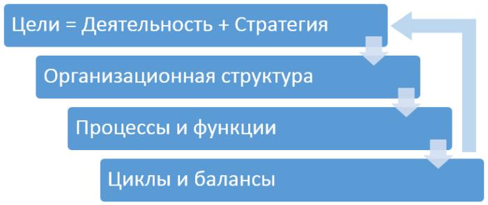 analysis-steps