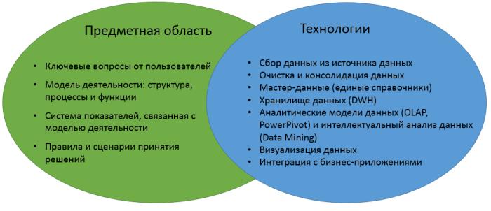 bi-areas