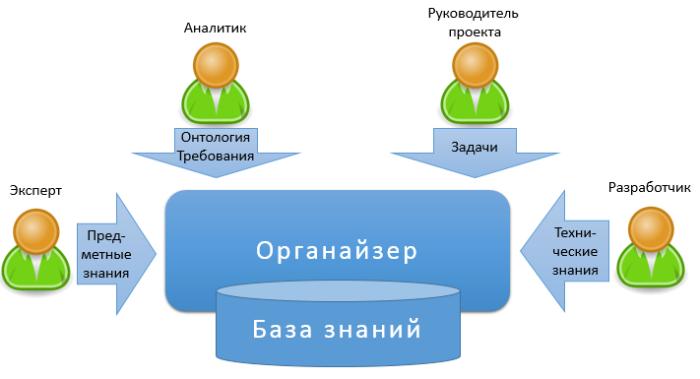 bi-organizer