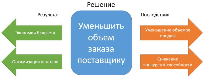decrease-order-quantity