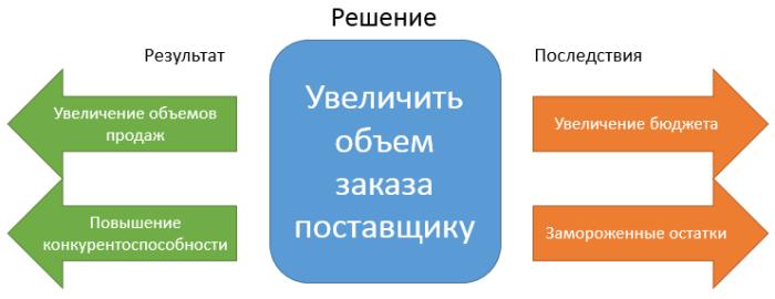 increase-order-quantity