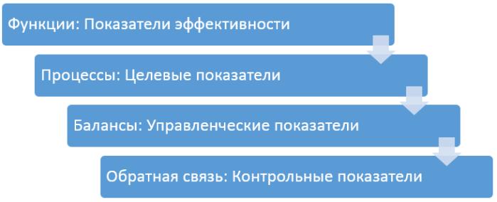 indicator-levels3
