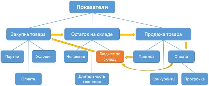logistics-indicators-demo