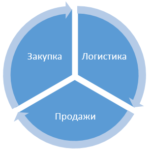 logistics-processes-cycle