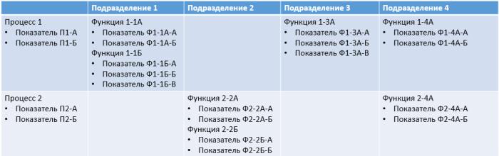 process-unit-function-indicator