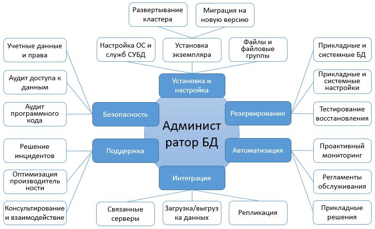 db-adm-areas