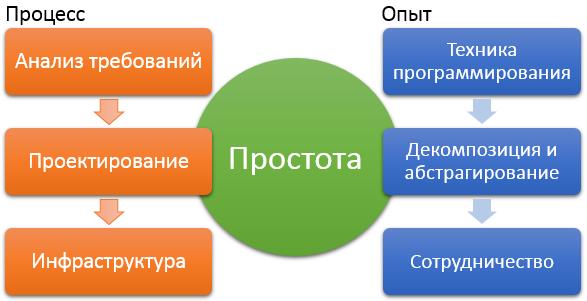Простота системы