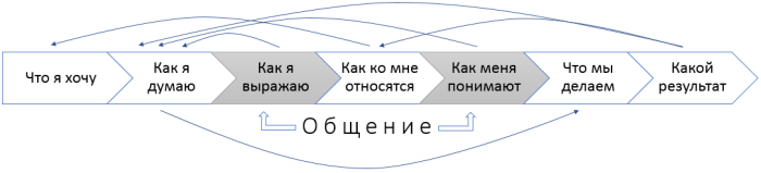 semantic-transformations