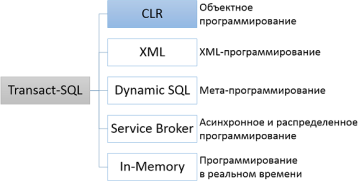 sql-developing