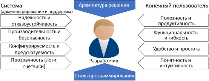 dev-factors