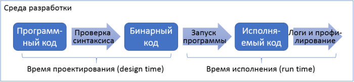 developer-env-process